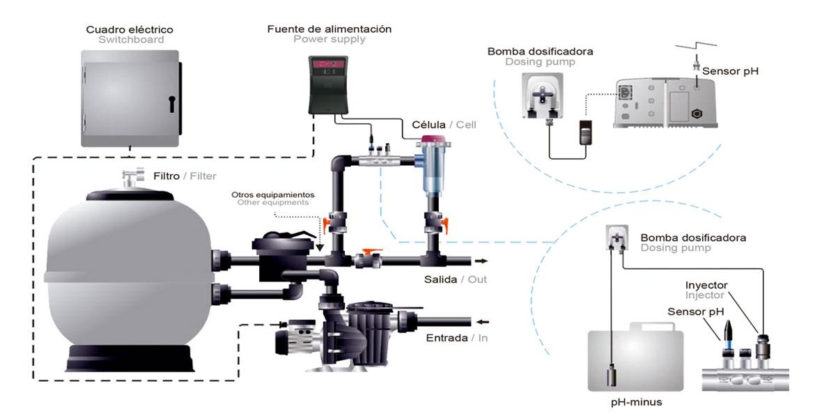 Esquema de instalación de clorador salino